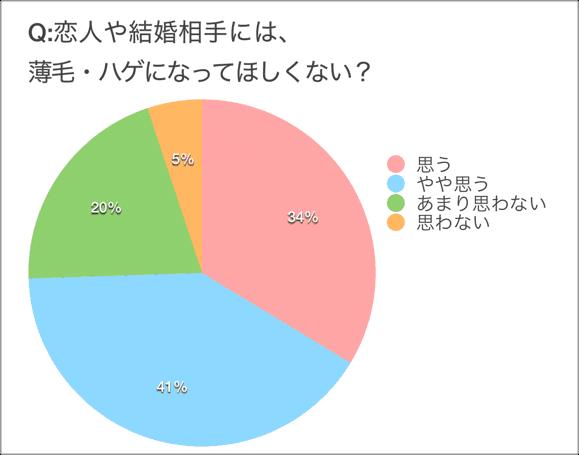 ハゲグラフ